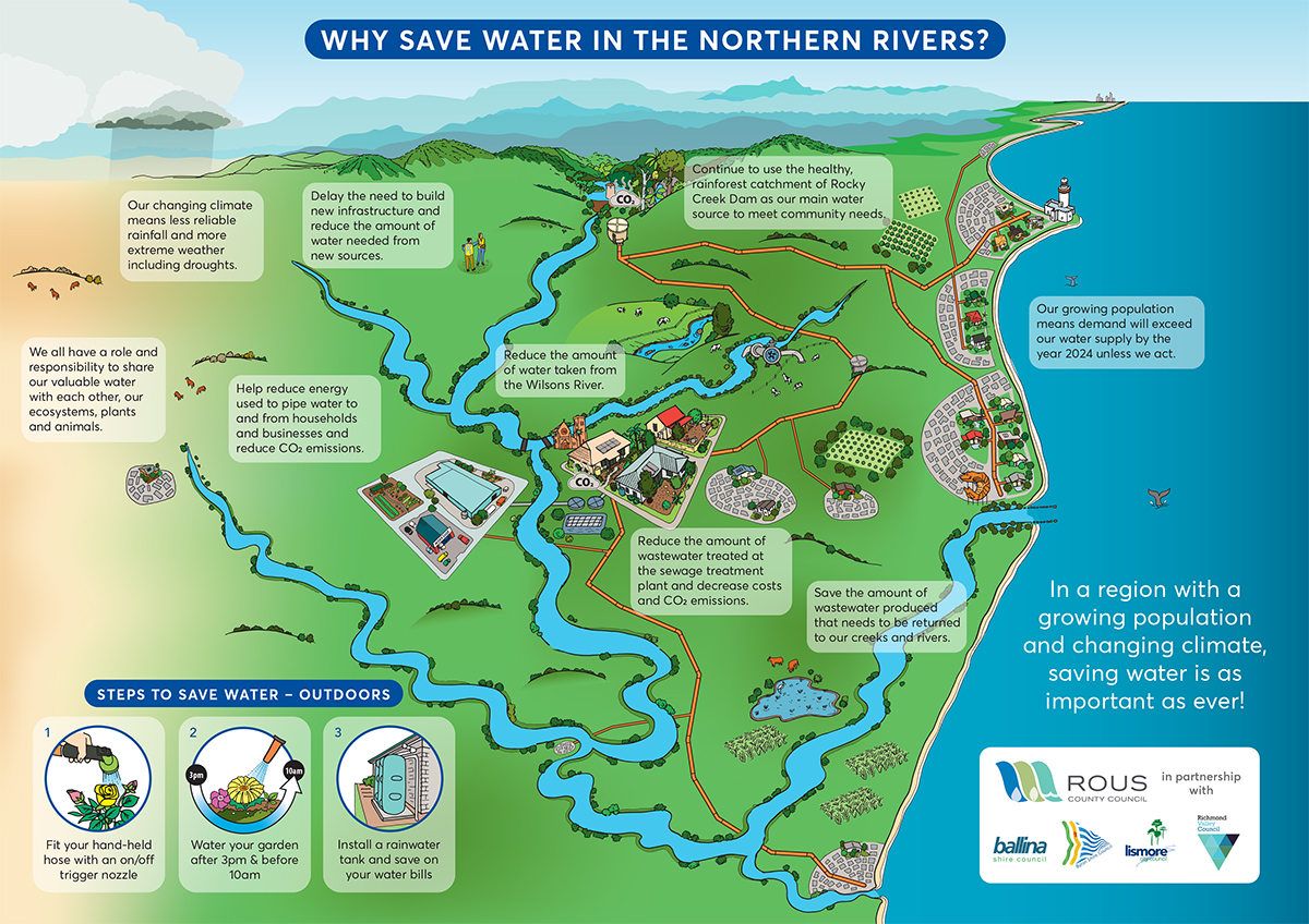 Why save water in the Northern Rivers?
